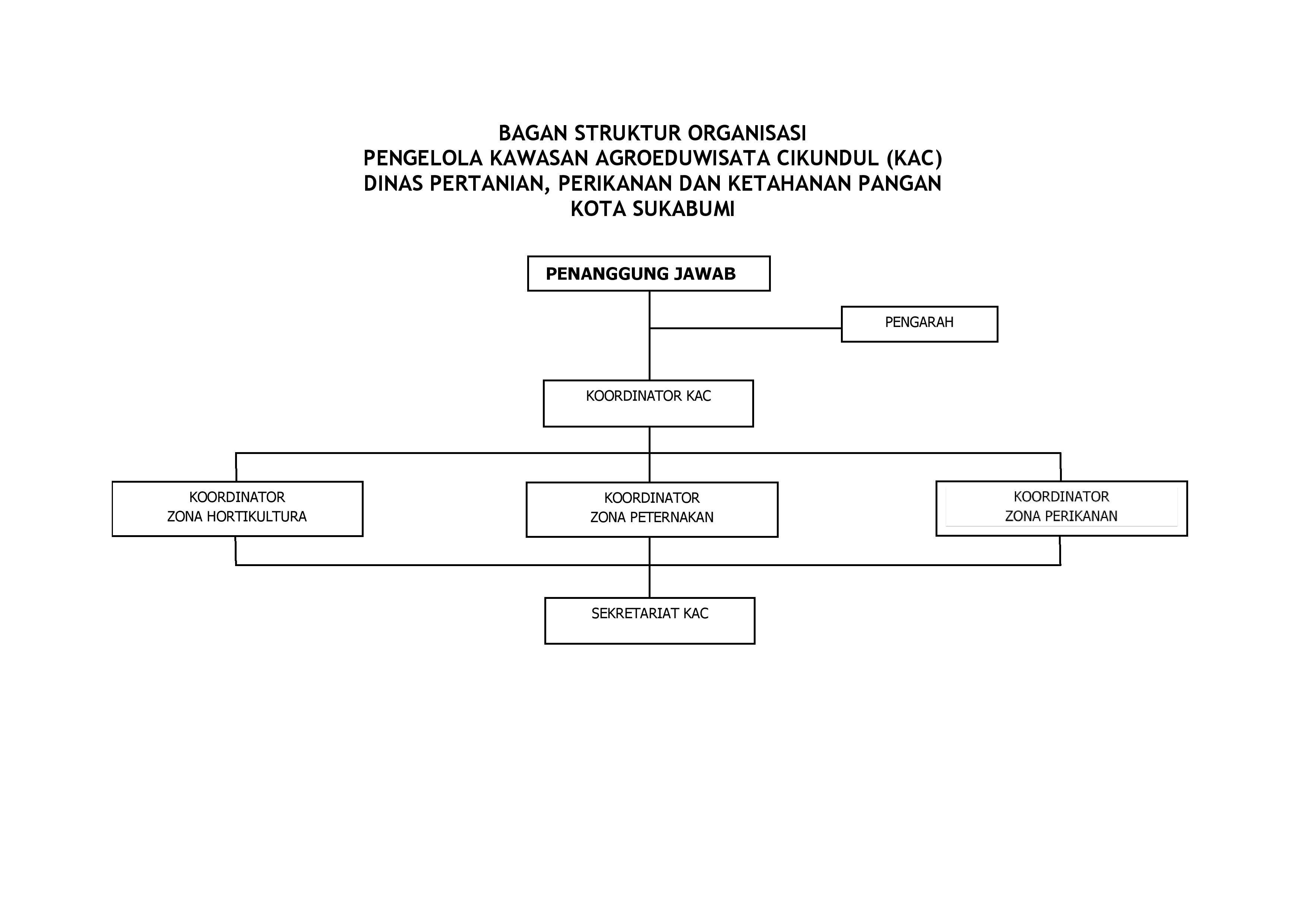 BAGAN STRUKTUR ORGANISASI KAC-page-001